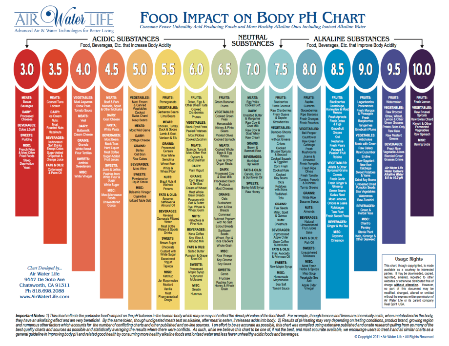 airwaterlife-foodimpactonbody-ph-chart